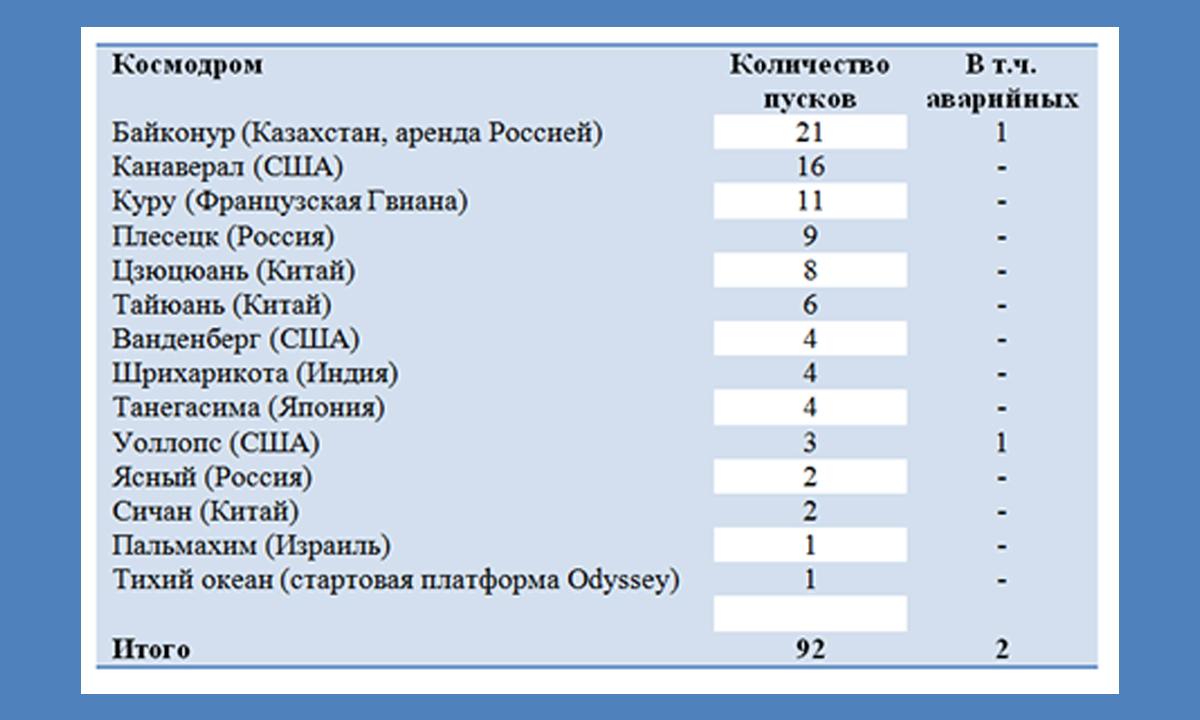 Dostijeniya_v_kosmose_chast_2_3