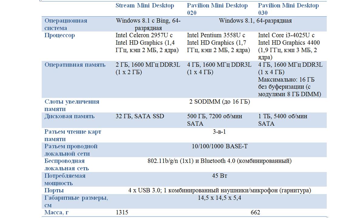 Nedorogie-mini-PK-ot-HP-s- vozmognostyu-modernizazii-04