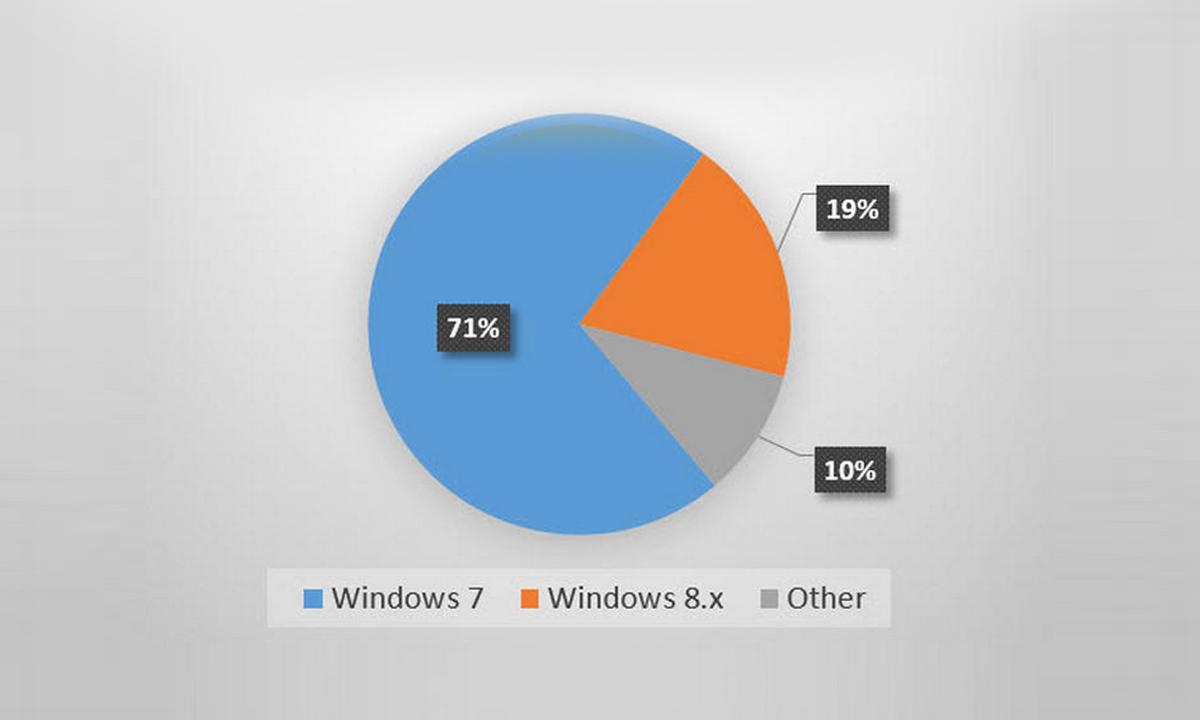 5-udivitelnih-faktov-pro-operazionnie-sistemi-i-brauseri-2