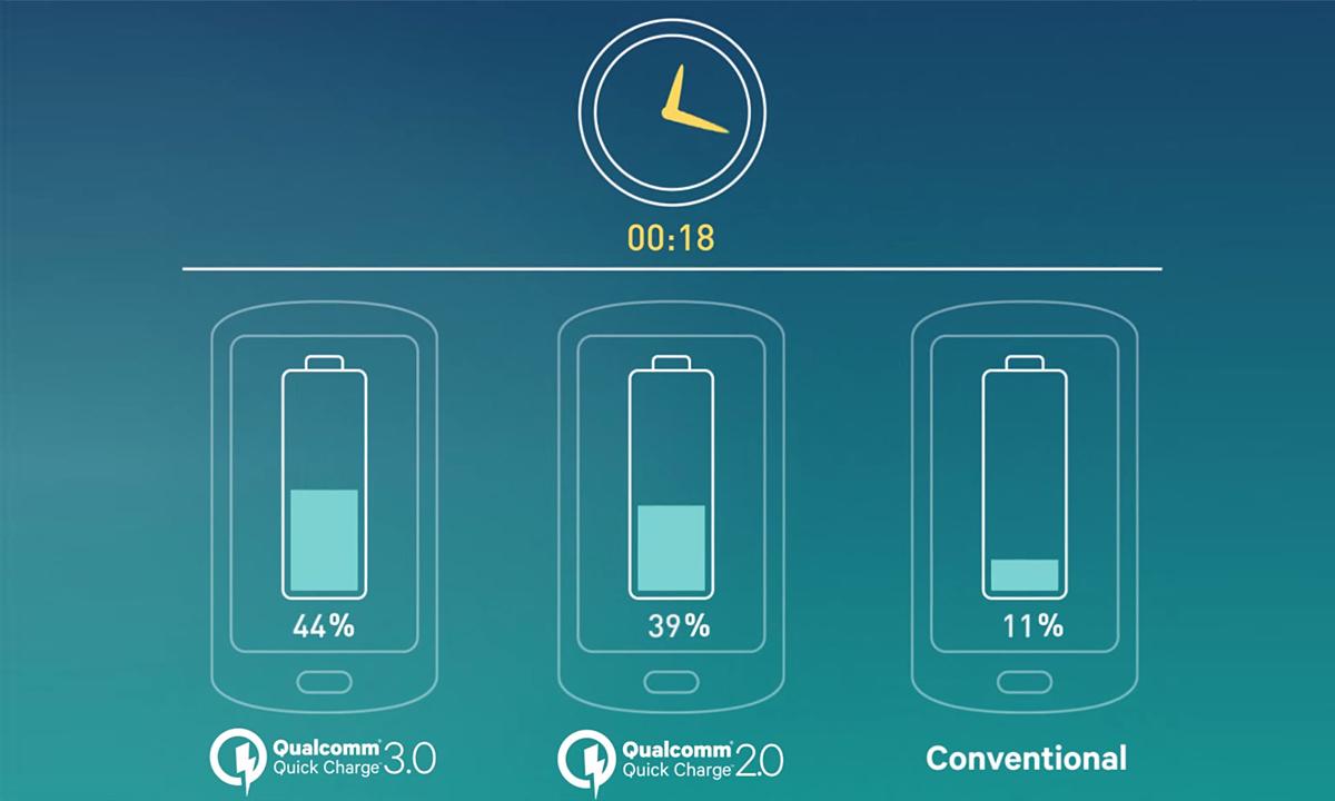 Quick-Charge-3.0-ot-Qualcomm-Technologies-1
