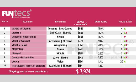 TOP_Games