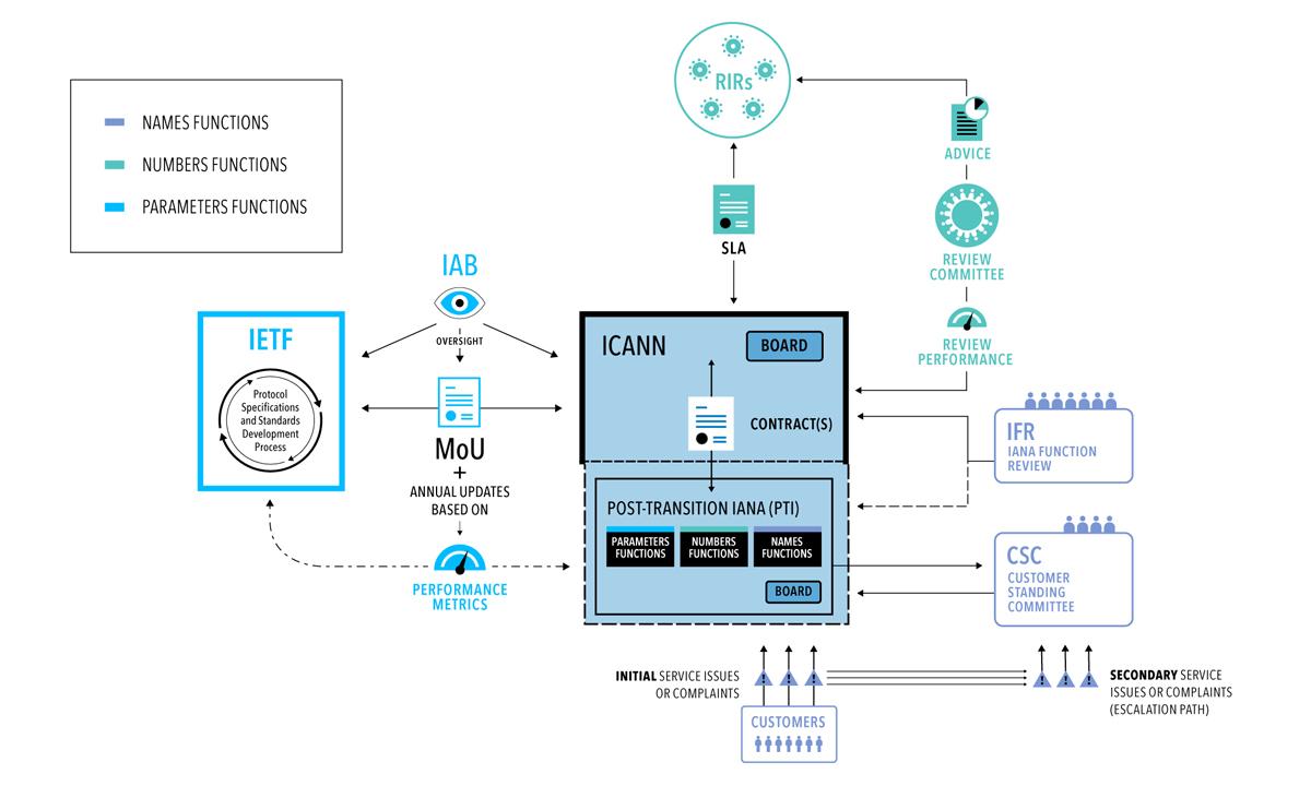 ICANN-1