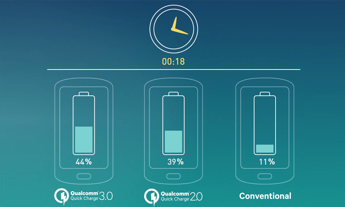 Quick-Charge-3.0-ot-Qualcomm-Technologies-1